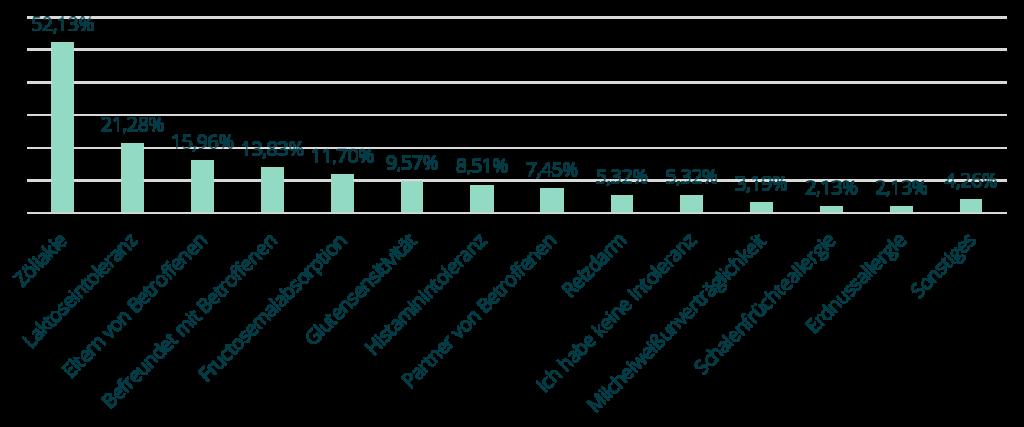 Ergebnis Umfrage Verteilung Unverträglichkeit